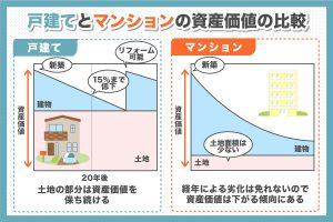 戸建てとマンションの資産価値の比較
